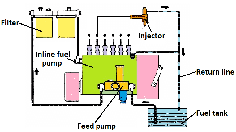 Inline fuel pump (Janoško et al., 2010) | Download Scientific Diagram